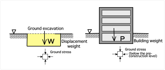 the method may be reasonably compared with other types of foundations like piled foundations particularly under conditions of soft ground or buildings with ccuart Images